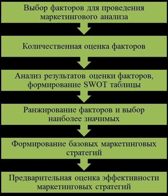 Т анализе  По результатам данной статьи можно предложить практический алгоритм разработки маркетинговой стратегии компании приведенный на рис 5